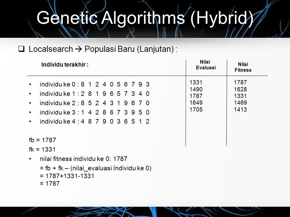 Genetic Algorithms (Hybrid)  Localsearch  Populasi Baru (Lanjutan) : individu ke 0 : 8 1 2 4 0 5 6 7 9 3 individu ke 1 : 2 8 1 9 6 5 7 3 4 0 individu ke 2 : 8 5 2 4 3 1 9 6 7 0 individu ke 3 : 1 4 2 8 6 7 3 9 5 0 individu ke 4 : 4 8 7 9 0 3 6 5 1 2 fb = 1787 fk = 1331 nilai fitness individu ke 0: 1787 = fb + fk – (nilai_evaluasi Individu ke 0) = 1787+1331-1331 = 1787 Nilai Evaluasi Individu terakhir : 1331 1490 1787 1649 1705 Nilai Fitness 1787 1628 1331 1469 1413