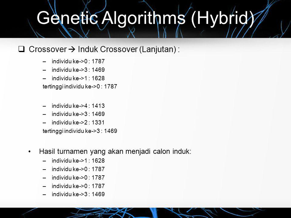 Genetic Algorithms (Hybrid)  Crossover  Induk Crossover (Lanjutan) : –individu ke->0 : 1787 –individu ke->3 : 1469 –individu ke->1 : 1628 tertinggi