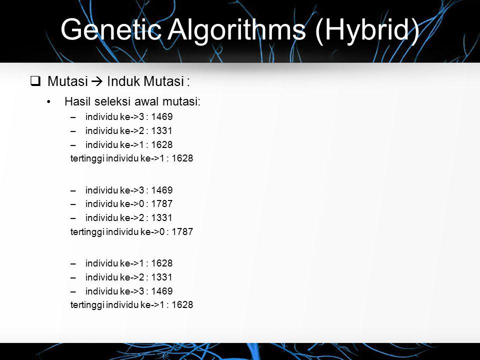 Genetic Algorithms (Hybrid)  Mutasi  Induk Mutasi : Hasil seleksi awal mutasi: –individu ke->3 : 1469 –individu ke->2 : 1331 –individu ke->1 : 1628 tertinggi individu ke->1 : 1628 –individu ke->3 : 1469 –individu ke->0 : 1787 –individu ke->2 : 1331 tertinggi individu ke->0 : 1787 –individu ke->1 : 1628 –individu ke->2 : 1331 –individu ke->3 : 1469 tertinggi individu ke->1 : 1628