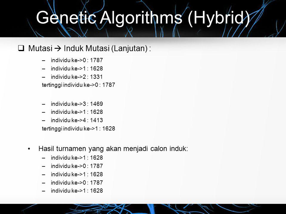Genetic Algorithms (Hybrid)  Mutasi  Induk Mutasi (Lanjutan) : –individu ke->0 : 1787 –individu ke->1 : 1628 –individu ke->2 : 1331 tertinggi individu ke->0 : 1787 –individu ke->3 : 1469 –individu ke->1 : 1628 –individu ke->4 : 1413 tertinggi individu ke->1 : 1628 Hasil turnamen yang akan menjadi calon induk: –individu ke->1 : 1628 –individu ke->0 : 1787 –individu ke->1 : 1628 –individu ke->0 : 1787 –individu ke->1 : 1628