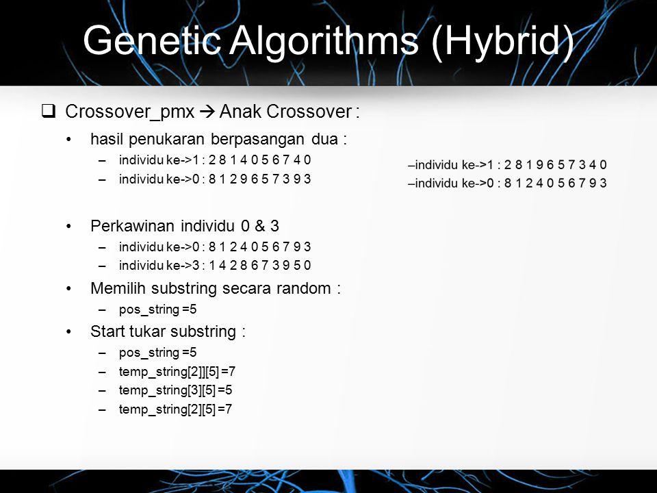 Genetic Algorithms (Hybrid)  Crossover_pmx  Anak Crossover : hasil penukaran berpasangan dua : –individu ke->1 : 2 8 1 4 0 5 6 7 4 0 –individu ke->0