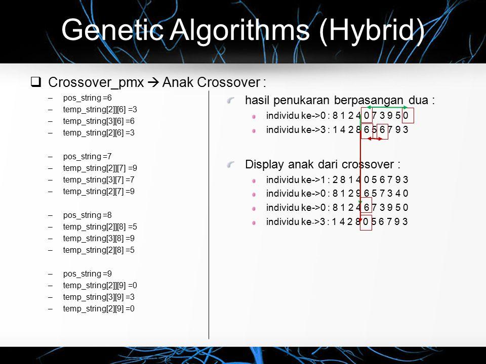 Genetic Algorithms (Hybrid)  Crossover_pmx  Anak Crossover : –pos_string =6 –temp_string[2]][6] =3 –temp_string[3][6] =6 –temp_string[2][6] =3 –pos_string =7 –temp_string[2]][7] =9 –temp_string[3][7] =7 –temp_string[2][7] =9 –pos_string =8 –temp_string[2]][8] =5 –temp_string[3][8] =9 –temp_string[2][8] =5 –pos_string =9 –temp_string[2]][9] =0 –temp_string[3][9] =3 –temp_string[2][9] =0 hasil penukaran berpasangan dua : individu ke->0 : 8 1 2 4 0 7 3 9 5 0 individu ke->3 : 1 4 2 8 6 5 6 7 9 3 Display anak dari crossover : individu ke->1 : 2 8 1 4 0 5 6 7 9 3 individu ke->0 : 8 1 2 9 6 5 7 3 4 0 individu ke->0 : 8 1 2 4 6 7 3 9 5 0 individu ke - >3 : 1 4 2 8 0 5 6 7 9 3