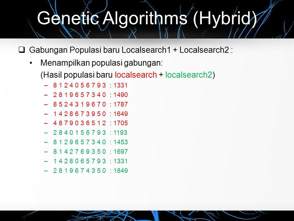 Genetic Algorithms (Hybrid)  Gabungan Populasi baru Localsearch1 + Localsearch2 : Menampilkan populasi gabungan: (Hasil populasi baru localsearch + localsearch2) –8 1 2 4 0 5 6 7 9 3 : 1331 –2 8 1 9 6 5 7 3 4 0 : 1490 –8 5 2 4 3 1 9 6 7 0 : 1787 –1 4 2 8 6 7 3 9 5 0 : 1649 –4 8 7 9 0 3 6 5 1 2 : 1705 –2 8 4 0 1 5 6 7 9 3 : 1193 –8 1 2 9 6 5 7 3 4 0 : 1453 –8 1 4 2 7 6 9 3 5 0 : 1697 –1 4 2 8 0 6 5 7 9 3 : 1331 –2 8 1 9 6 7 4 3 5 0 : 1849