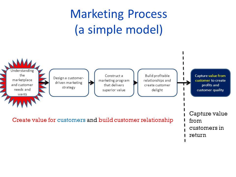 Pemasaran : berawal dari kebutuhan dan keinginan konsumen Penjualan : berawal dari produk 9