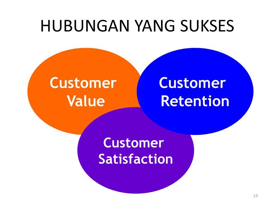 13 HUBUNGAN PELANGGAN Mempertahankan pelanggan (customer retention) adalah menjaga pelanggan untuk tetap bertahan membeli produk atau jasa yang sama d
