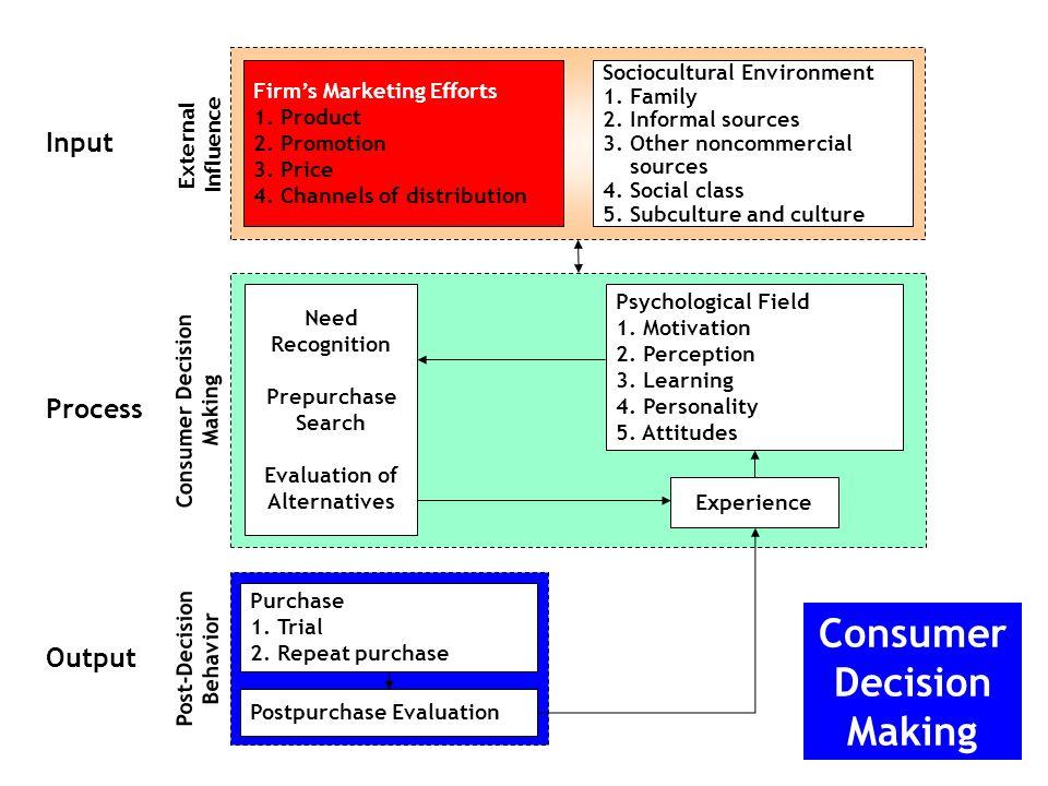 22 Konsep Inti Pasar Konsep inti pasar mencakup: Kebutuhan, keinginan, dan permintaan Penawaran pasar (produk, jasa, dan pengalaman) Nilai dan kepuasan Pertukaran dan hubungan Pasar Bab 1 Pemasaran: Mengatur Hubungan Pelanggan yang Menguntungkan