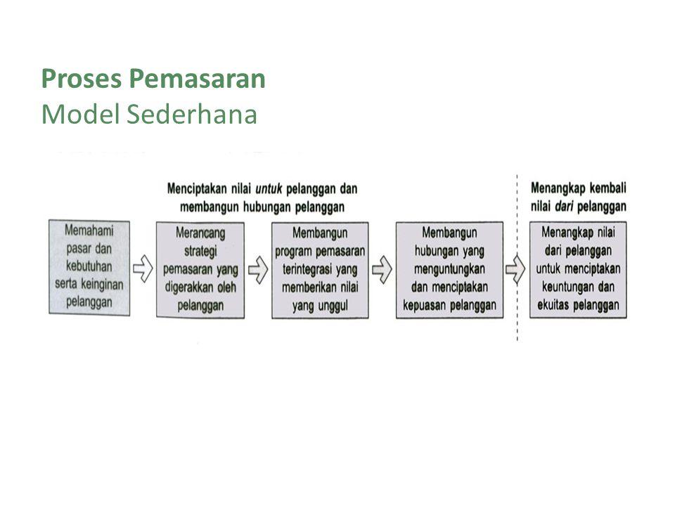 18 Proses Pemasaran Model Sederhana Bab 1 Pemasaran: Mengatur Hubungan Pelanggan yang Menguntungkan