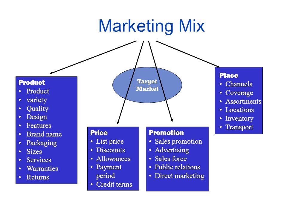 Tiga pemikiran yang melandasi konsep pemasaran berwawasan sosial Konsep Pemasaran Berwawasan sosial Masyarakat (Kesejahteraan manusia ) Perusahaan (La