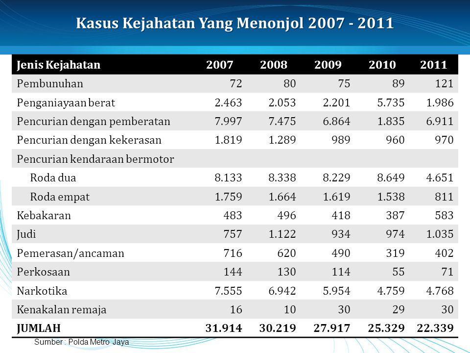 Kasus Kejahatan Yang Menonjol 2007 - 2011 Jenis Kejahatan20072008200920102011 Pembunuhan72807589121 Penganiayaan berat2.4632.0532.2015.7351.986 Pencur