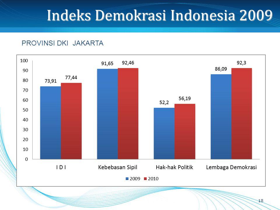 Indeks Demokrasi Indonesia 2009 18 PROVINSI DKI JAKARTA