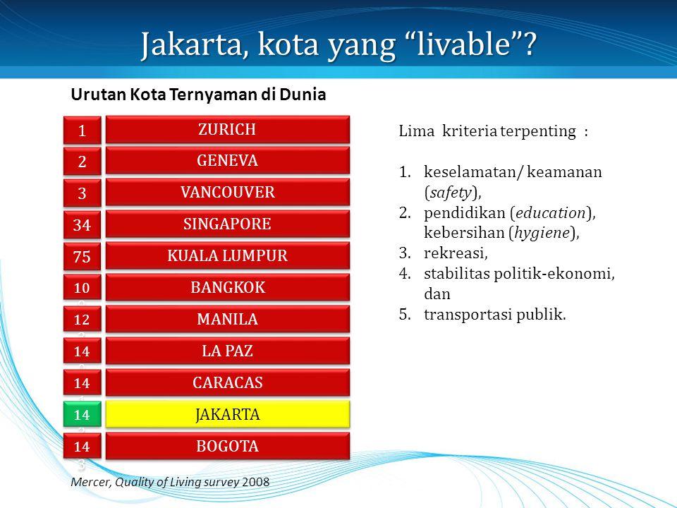 "Jakarta, kota yang ""livable""? 1 1 ZURICH 2 2 GENEVA 3 3 VANCOUVER 34 SINGAPORE 75 KUALA LUMPUR 10 9 BANGKOK 12 3 MANILA 14 0 LA PAZ 14 1 CARACAS 14 2"