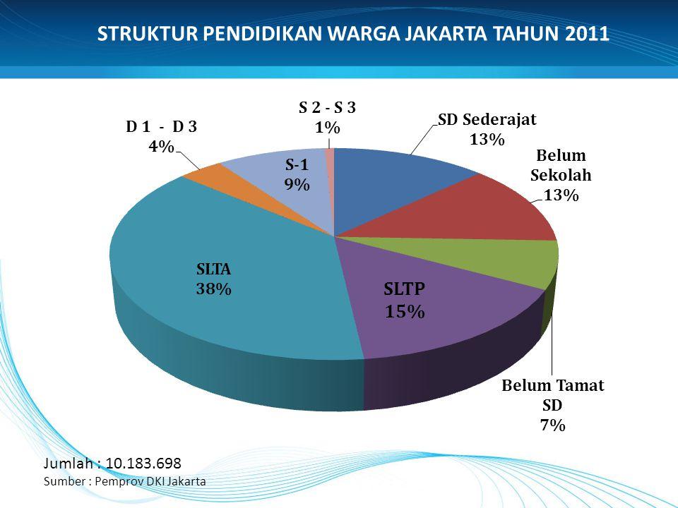Jumlah : 10.183.698 Sumber : Pemprov DKI Jakarta STRUKTUR PENDIDIKAN WARGA JAKARTA TAHUN 2011