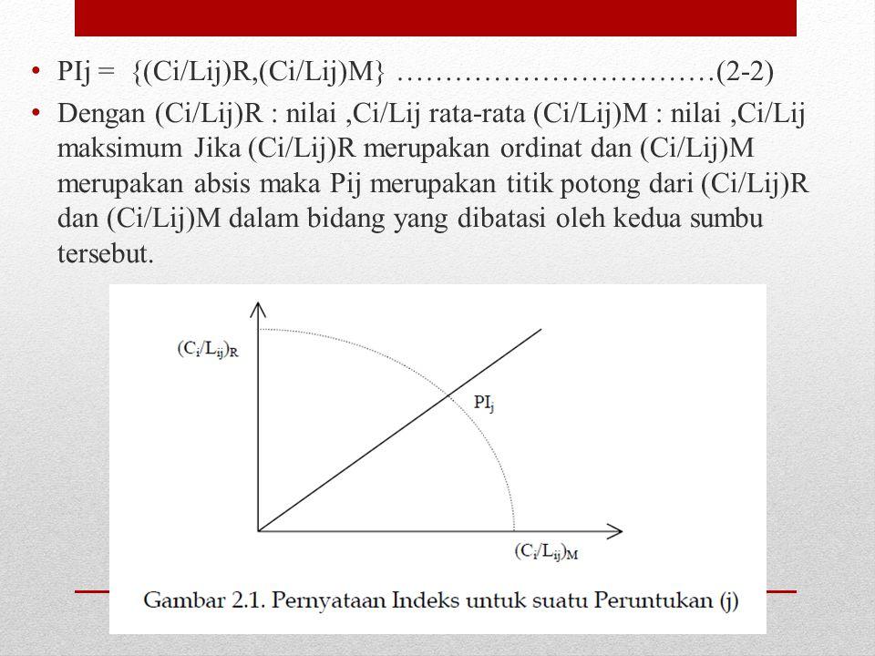 PIj = {(Ci/Lij)R,(Ci/Lij)M} ……………………………(2-2) Dengan (Ci/Lij)R : nilai,Ci/Lij rata-rata (Ci/Lij)M : nilai,Ci/Lij maksimum Jika (Ci/Lij)R merupakan ordinat dan (Ci/Lij)M merupakan absis maka Pij merupakan titik potong dari (Ci/Lij)R dan (Ci/Lij)M dalam bidang yang dibatasi oleh kedua sumbu tersebut.