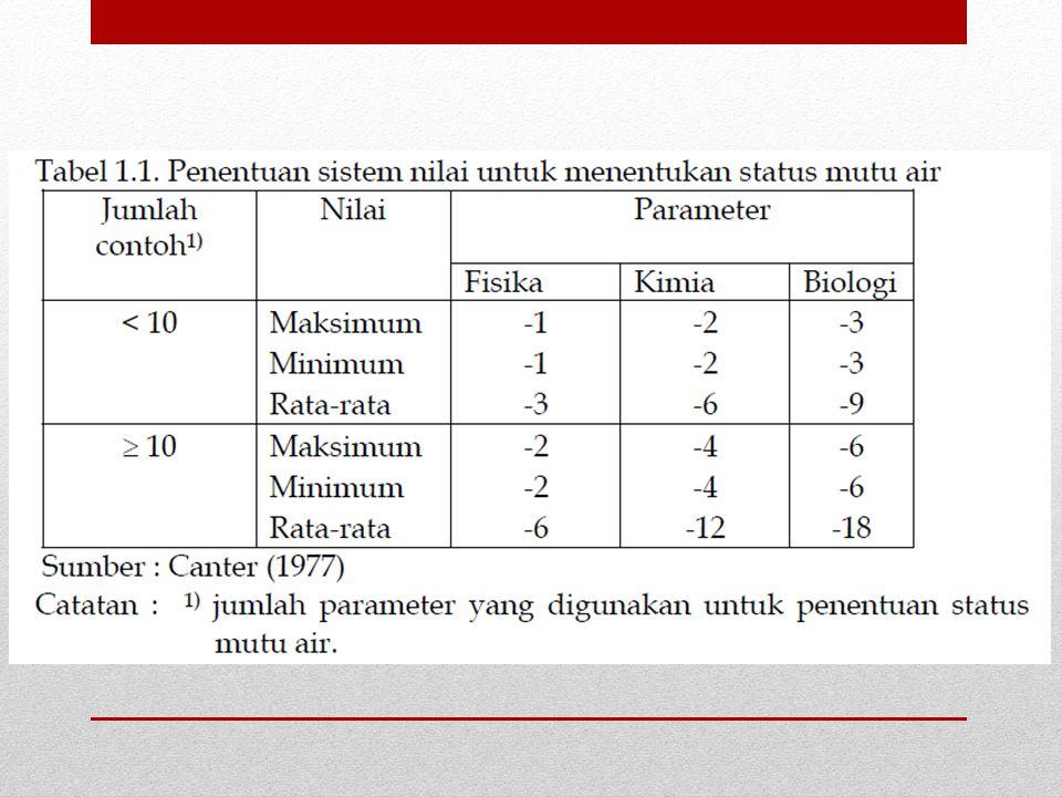 Jadi panjang garis dari titik asal hingga titik Pij diusulkan sebagai faktor yang memiliki makna untuk menyatakan tingkat pencemaran.