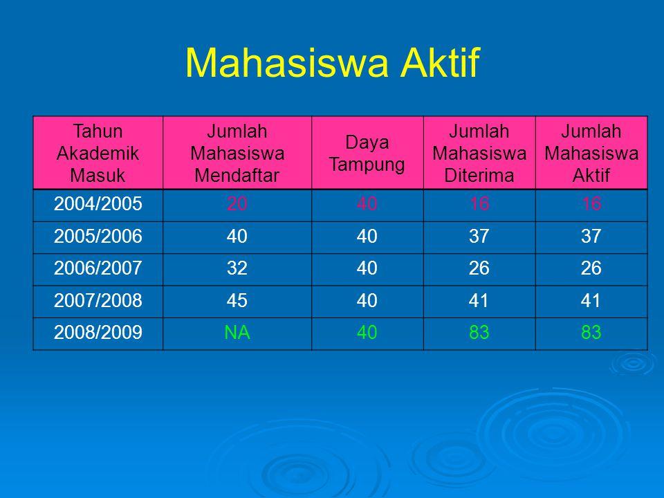 Mahasiswa Aktif Tahun Akademik Masuk Jumlah Mahasiswa Mendaftar Daya Tampung Jumlah Mahasiswa Diterima Jumlah Mahasiswa Aktif 2004/2005204016 2005/200
