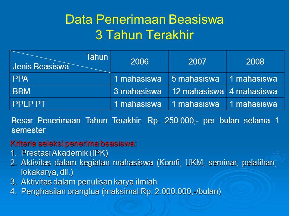 Data Penerimaan Beasiswa 3 Tahun Terakhir Tahun Jenis Beasiswa 200620072008 PPA1 mahasiswa5 mahasiswa1 mahasiswa BBM3 mahasiswa12 mahasiswa4 mahasiswa