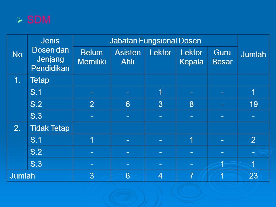 DAFTAR NAMA DOSEN No.Nama Dosen Program Studi Induk 1Erawan Kurniadi, S.Si., M.Pd.Pendidikan Fisika 2Dra.