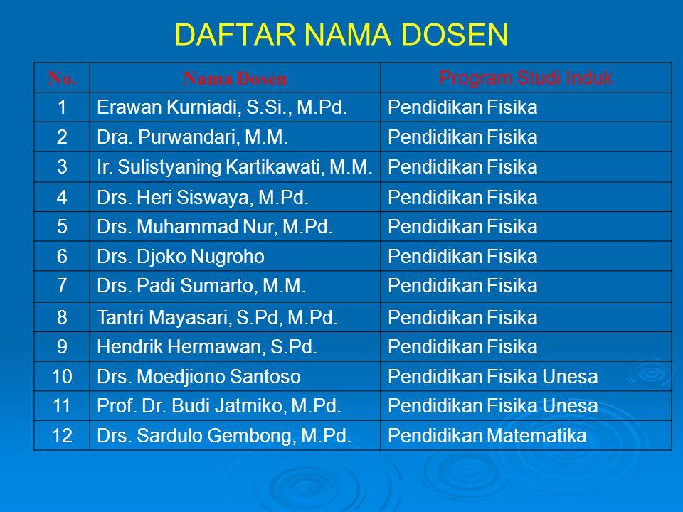 DAFTAR NAMA DOSEN No.Nama Dosen Program Studi Induk 1Erawan Kurniadi, S.Si., M.Pd.Pendidikan Fisika 2Dra. Purwandari, M.M.Pendidikan Fisika 3Ir. Sulis
