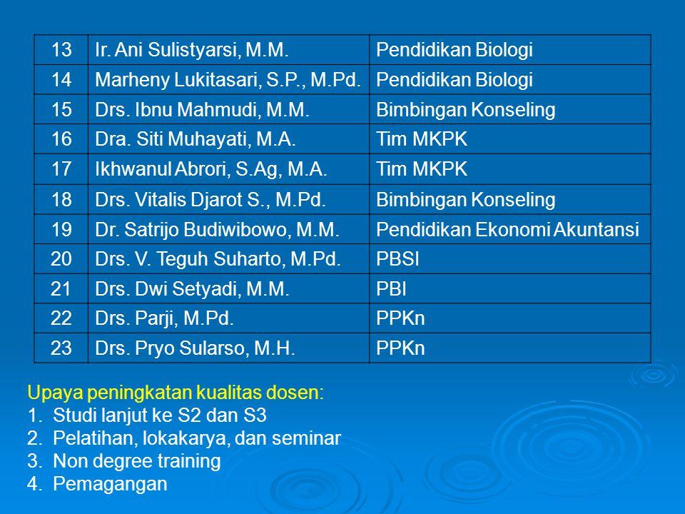 13Ir. Ani Sulistyarsi, M.M.Pendidikan Biologi 14Marheny Lukitasari, S.P., M.Pd.Pendidikan Biologi 15Drs. Ibnu Mahmudi, M.M.Bimbingan Konseling 16Dra.