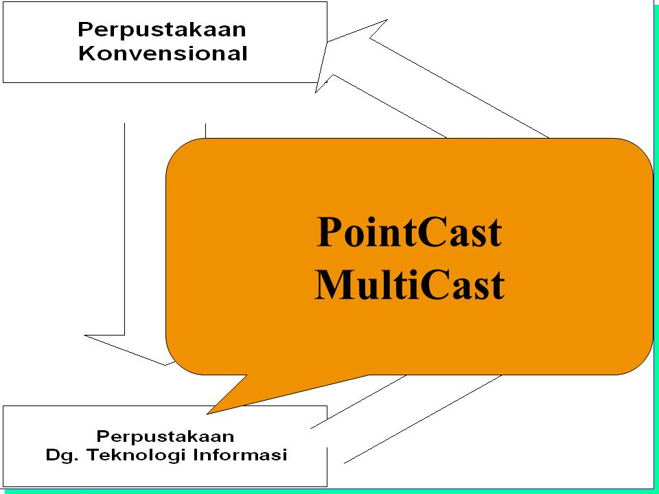 Institut Teknologi Bandung PointCast MultiCast