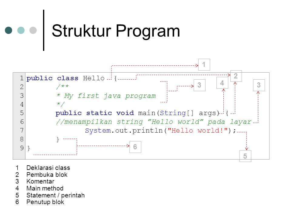Struktur Program public class Hello { /** * My first java program */ public static void main(String[] args) { //menampilkan string Hello world pada layar System.out.println( Hello world! ); } 123456789123456789 2 33 1 4 5 6 1Deklarasi class 2Pembuka blok 3Komentar 4Main method 5Statement / perintah 6Penutup blok