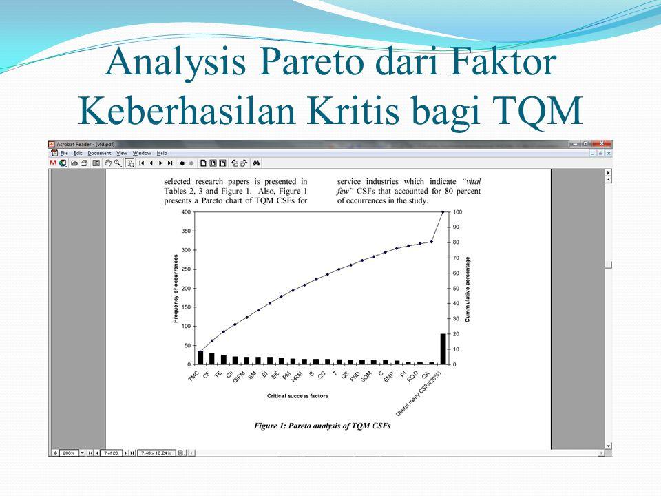 Analysis Pareto dari Faktor Keberhasilan Kritis bagi TQM