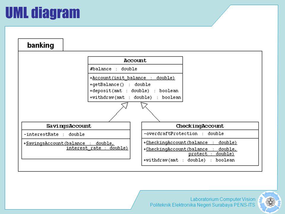 Laboratorium Computer Vision Politeknik Elektronika Negeri Surabaya PENS-ITS UML diagram