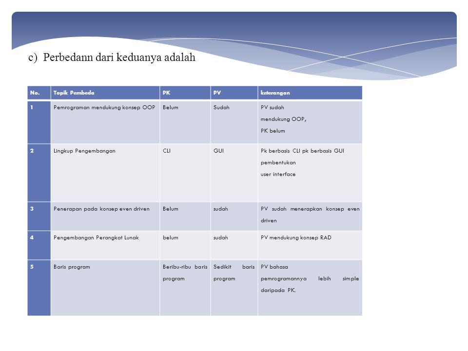 No.Topik PembedaPKPVketerangan 1Pemrograman mendukung konsep OOPBelumSudah PV sudah mendukung OOP, PK belum 2Lingkup PengembanganCLIGUI Pk berbasis CLI pk berbasis GUI pembentukan user interface 3Penerapan pada konsep even drivenBelumsudah PV sudah menerapkan konsep even driven 4Pengembangan Perangkat LunakbelumsudahPV mendukung konsep RAD 5Baris programBeribu-ribu baris program Sedikit baris program PV bahasa pemrogramannya lebih simple daripada PK.
