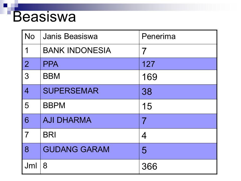 Beasiswa NoJanis BeasiswaPenerima 1BANK INDONESIA 7 2PPA 127 3BBM 169 4SUPERSEMAR 38 5BBPM 15 6AJI DHARMA 7 7BRI 4 8GUDANG GARAM 5 Jml8 366