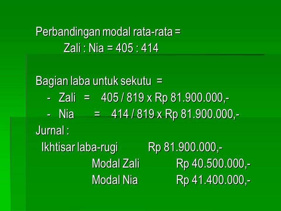 Pada tahun 1998 Firma Zani memperoleh laba sebesar Rp 81.900.000,- Perhitungan modal rata-rata : Nama Sekutu TanggalSaldoBulanJumlah Zali1/1 - 06Rp 30