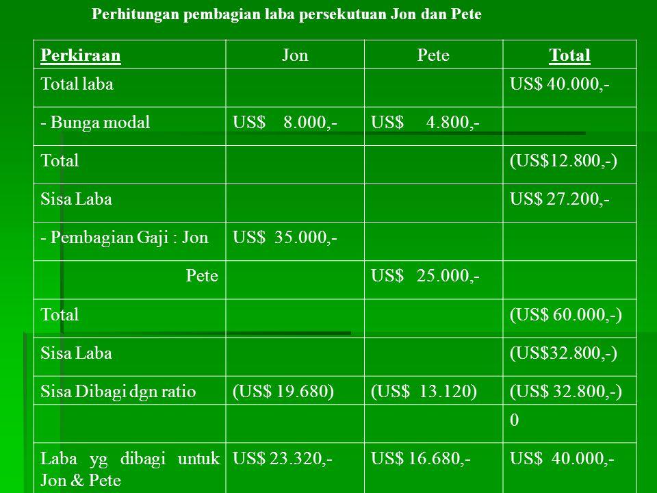 Perhitungan pembagian laba persekutuan Jon dan Pete PerkiraanJonPeteTotal Total labaUS$ 100.000,- - Bunga modalUS$ 8.000,-US$ 4.800,- Total(US$12.800,