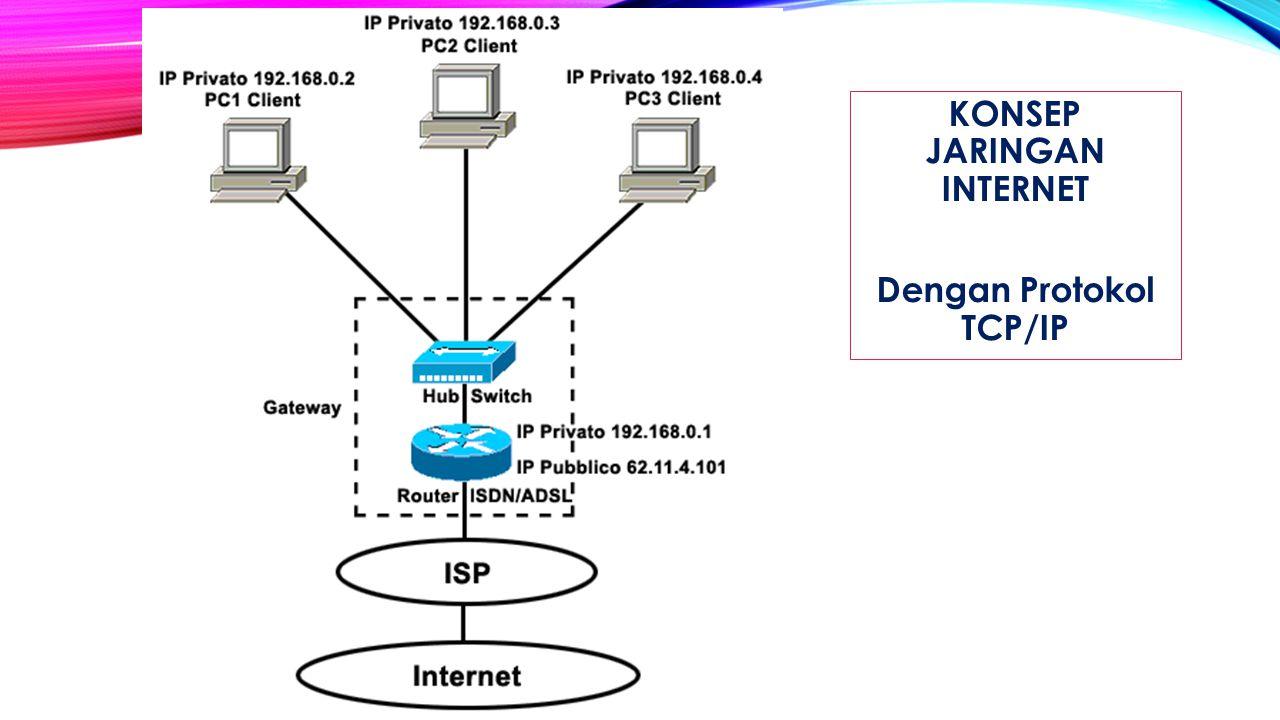Dengan Protokol TCP/IP