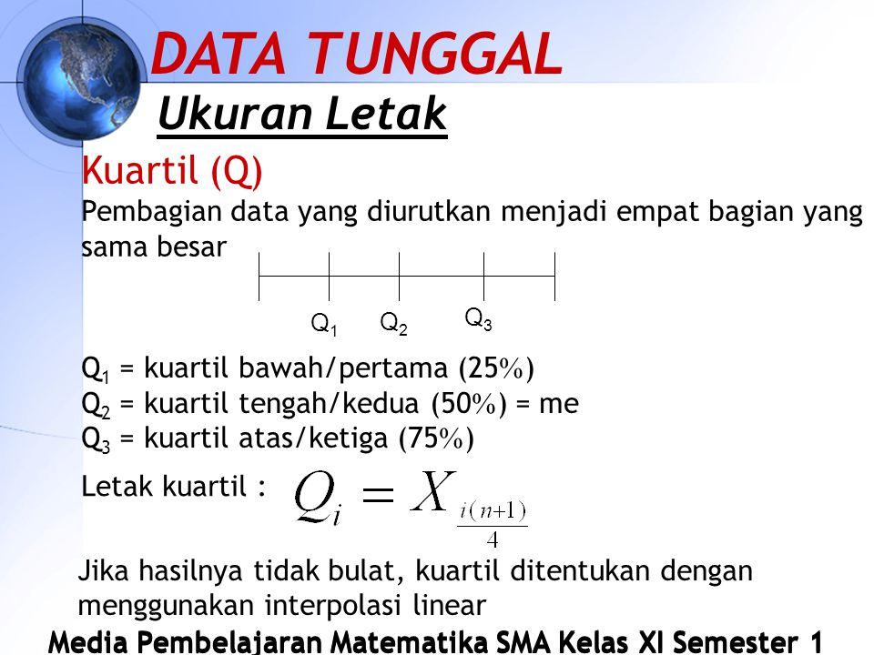 Media Pembelajaran Matematika SMA Kelas XI Semester 1 Kuartil (Q) Pembagian data yang diurutkan menjadi empat bagian yang sama besar DATA TUNGGAL Ukuran Letak Q1Q1 Q2Q2 Q3Q3 Q 1 = kuartil bawah/pertama (25  ) Q 2 = kuartil tengah/kedua (50  ) = me Q 3 = kuartil atas/ketiga (75  ) Letak kuartil : Jika hasilnya tidak bulat, kuartil ditentukan dengan menggunakan interpolasi linear