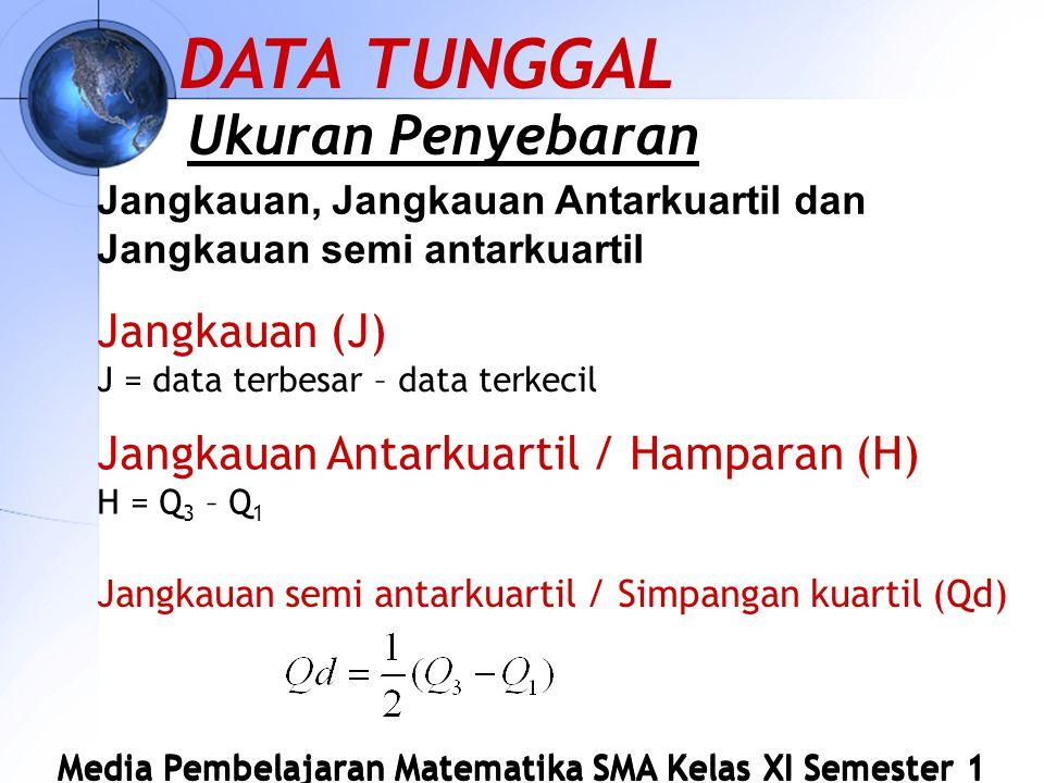 Media Pembelajaran Matematika SMA Kelas XI Semester 1 Jangkauan, Jangkauan Antarkuartil dan Jangkauan semi antarkuartil DATA TUNGGAL Ukuran Penyebaran Jangkauan (J) J = data terbesar – data terkecil Jangkauan Antarkuartil / Hamparan (H) H = Q 3 – Q 1 Jangkauan semi antarkuartil / Simpangan kuartil (Qd)