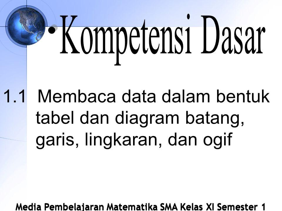 1.1 Membaca data dalam bentuk tabel dan diagram batang, garis, lingkaran, dan ogif