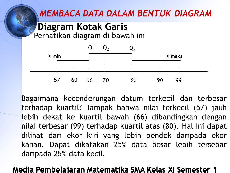 Diagram Kotak Garis Perhatikan diagram di bawah ini Bagaimana kecenderungan datum terkecil dan terbesar terhadap kuartil.