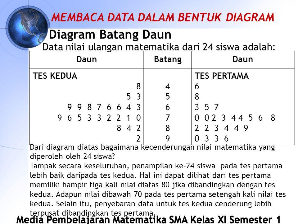 Media Pembelajaran Matematika SMA Kelas XI Semester 1 Diagram Batang Daun Data nilai ulangan matematika dari 24 siswa adalah: DaunBatangDaun TES KEDUA 8 5 3 9 9 8 7 6 6 4 3 9 6 5 3 3 2 2 1 0 8 4 2 2 456789 456789 TES PERTAMA 6 8 3 5 7 0 0 2 3 4 4 5 6 8 2 2 3 4 4 9 0 3 3 6 Dari diagram diatas bagaimana kecenderungan nilai matematika yang diperoleh oleh 24 siswa.