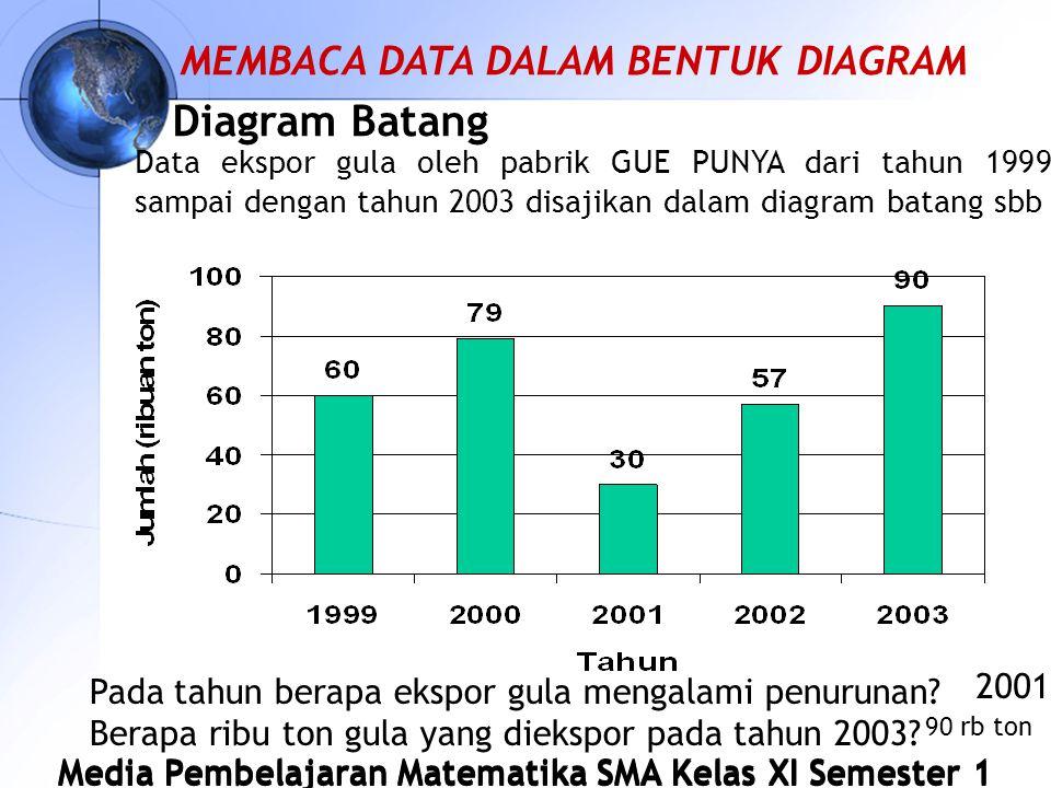 Media Pembelajaran Matematika SMA Kelas XI Semester 1 Diagram Batang Data ekspor gula oleh pabrik GUE PUNYA dari tahun 1999 sampai dengan tahun 2003 disajikan dalam diagram batang sbb Pada tahun berapa ekspor gula mengalami penurunan.