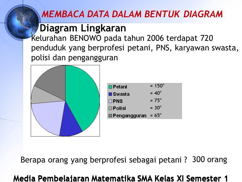 Media Pembelajaran Matematika SMA Kelas XI Semester 1 Diagram Lingkaran Kelurahan BENOWO pada tahun 2006 terdapat 720 penduduk yang berprofesi petani, PNS, karyawan swasta, polisi dan pengangguran Berapa orang yang berprofesi sebagai petani .