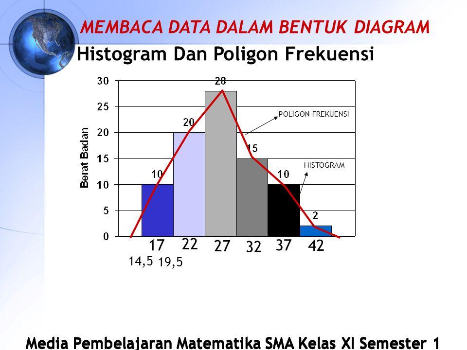 Media Pembelajaran Matematika SMA Kelas XI Semester 1 Histogram Dan Poligon Frekuensi 27 17 22 32 37 42 POLIGON FREKUENSI HISTOGRAM 14,5 19,5 MEMBACA DATA DALAM BENTUK DIAGRAM