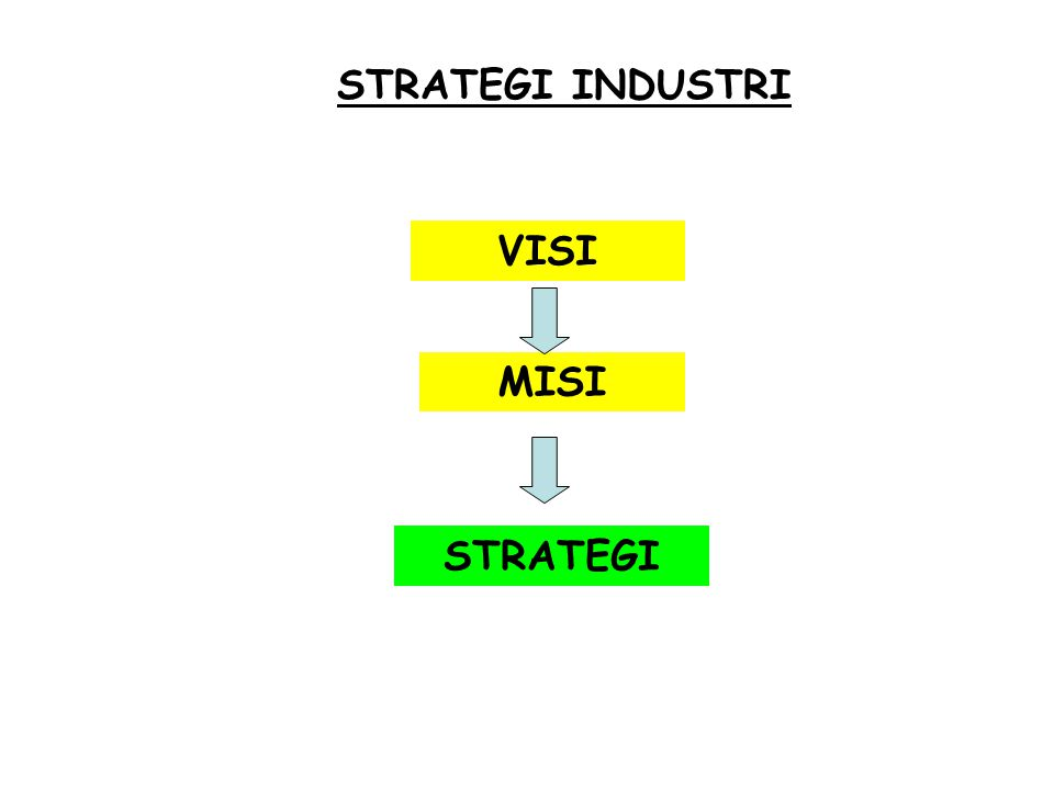 TINGKATAN STRATEGI 2)Strategi Unit Bisnis Meliputi keunggulan kompetitif apa yang diandalkan dari suatu divisi tertentu a)Build : meningkatkan market share (Levi's, Kartu Kredit) b)Hold : mempertahankan market share (NOKIA, IBM) c)Harvest : memaksimalkan pendapatan dan cashflow jangka pendek (LA, Gudang Garam Surya) d)Divest : melepas/ menjual unit bisnisnya