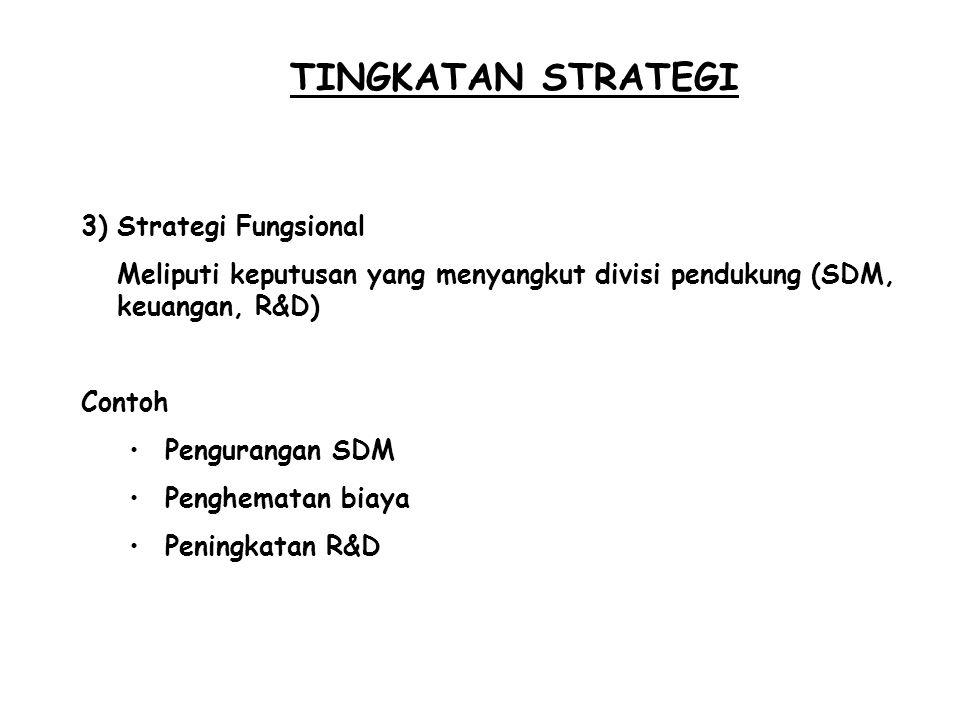 TINGKATAN STRATEGI 3)Strategi Fungsional Meliputi keputusan yang menyangkut divisi pendukung (SDM, keuangan, R&D) Contoh Pengurangan SDM Penghematan b