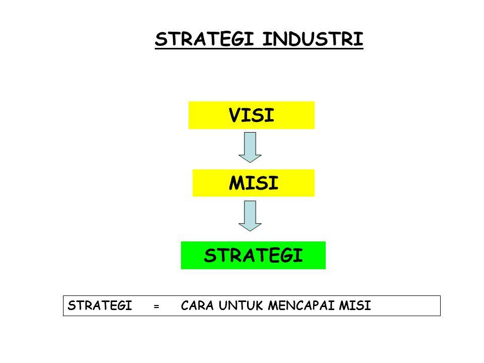 TINGKATAN STRATEGI 3)Strategi Fungsional Meliputi keputusan yang menyangkut divisi pendukung (SDM, keuangan, R&D) Contoh Pengurangan SDM Penghematan biaya Peningkatan R&D