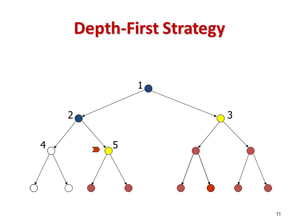 Depth-First Strategy 1 23 45 11