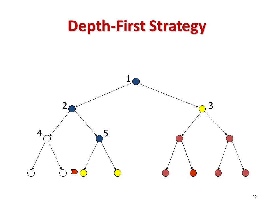 Depth-First Strategy 1 23 45 12