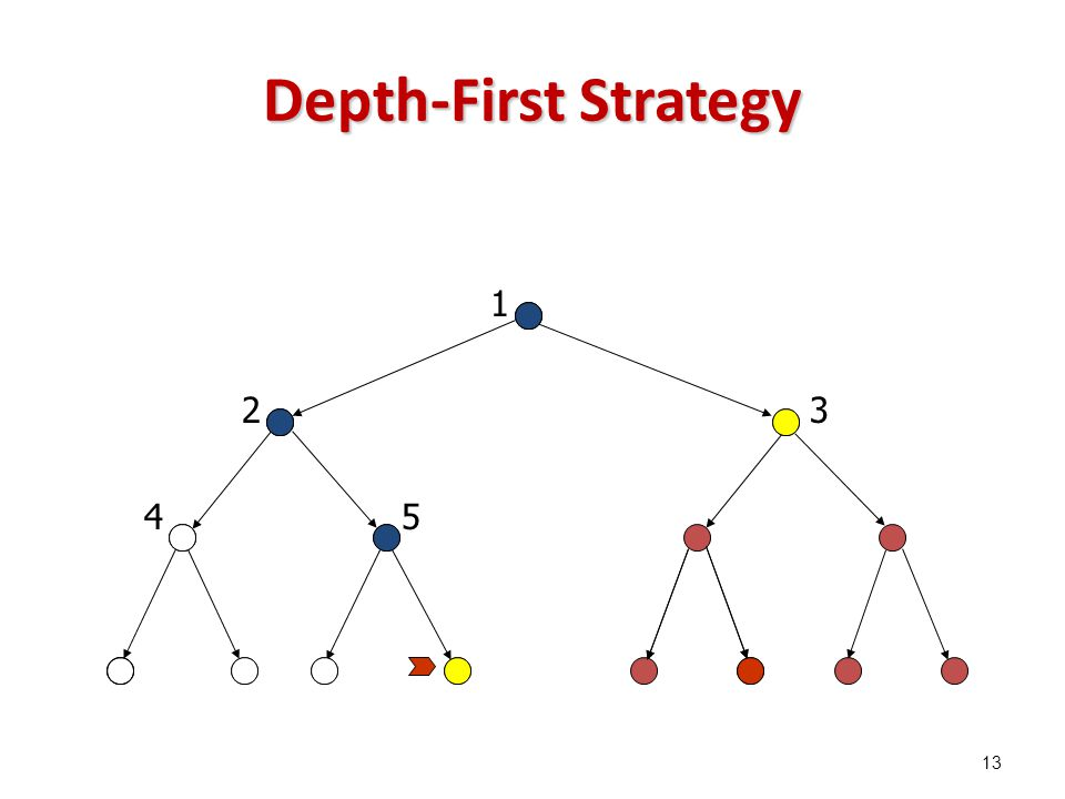 Depth-First Strategy 1 23 45 13