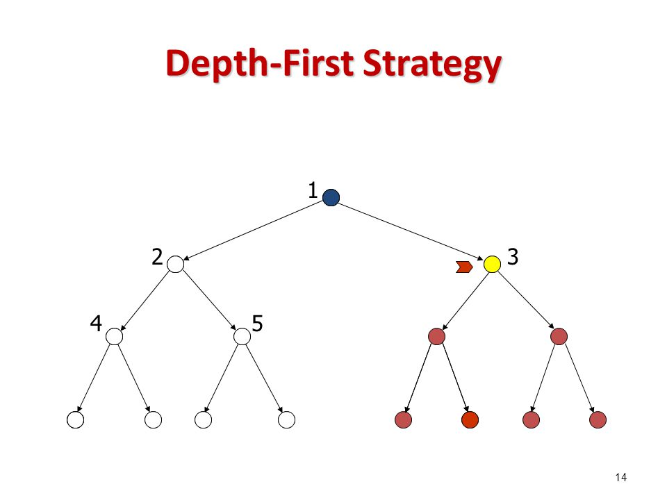 Depth-First Strategy 1 23 45 14