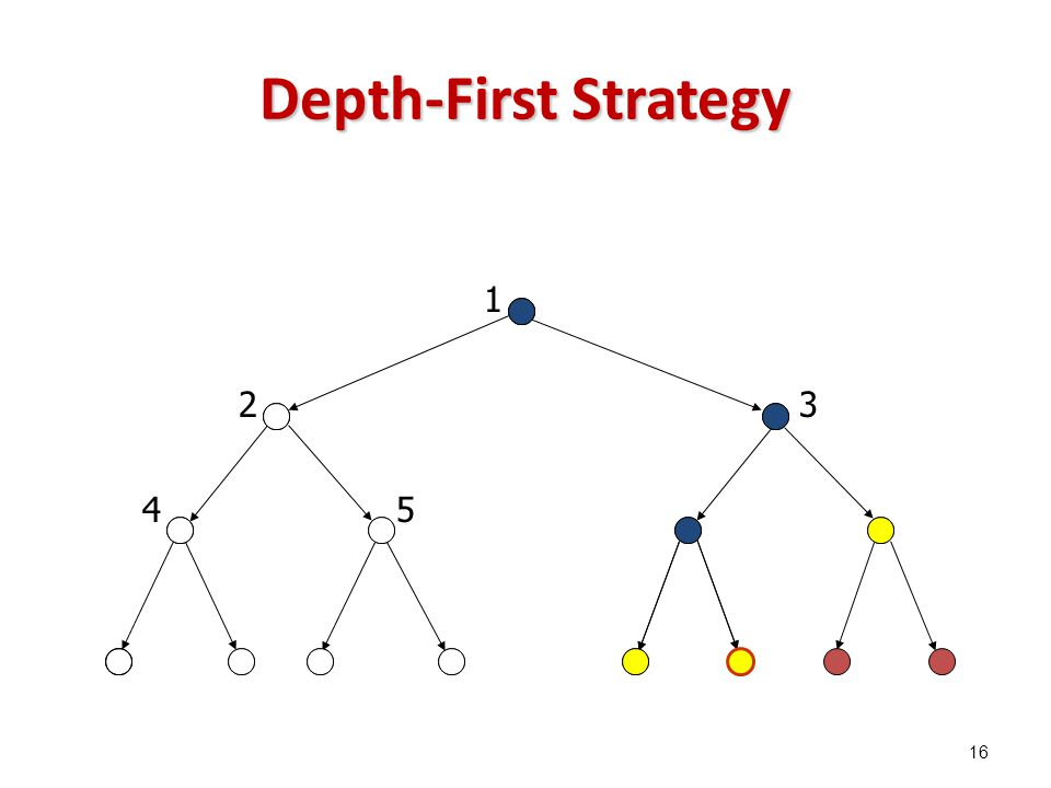 Depth-First Strategy 1 23 45 16