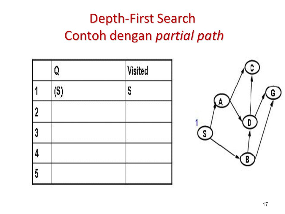 17 Depth-First Search Contoh dengan partial path