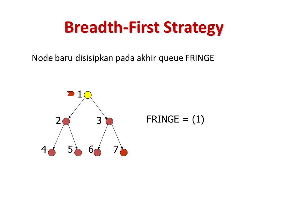 Breadth-First Strategy Node baru disisipkan pada akhir queue FRINGE 23 45 1 67 FRINGE = (1)